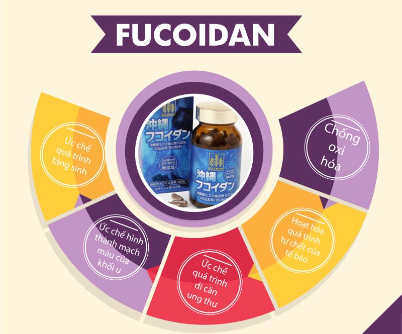 Thuốc Fucoidan chữa bệnh gì?
